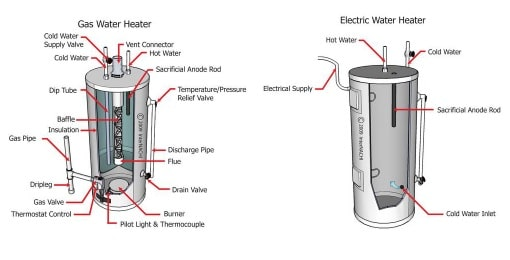how to extend the life of your hot water heater